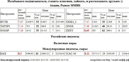 Дикси, DIXY, Xetra DAX Index, DAX, Paris CAC-40 Index, CAC-40, ВТБ, BVTB, Татнефть, TATNP3, Сургутнефтегаз, SNGSP, ЭОН Россия,ОГК-4, OGK4, Сургутнефтегаз, SNGS , Акции, Рынок ММВБ, Российские индексы, Валютные пары, Международные индексы, сырье, ценные бумаги, форекс, фьючерс, анализ, рекомендации, сигналы