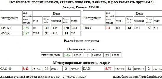 Paris CAC-40 Index, CAC-40, Xetra DAX Index, DAX, Дикси, DIXY, Аптека 36,6 1 в, APTK1, НОВАТЭК, NVTK, EUR/USD,TOD, EUR/USD,TOD , Акции, Рынок ММВБ, Российские индексы, Валютные пары, Международные индексы, сырье, ценные бумаги, форекс, фьючерс, анализ, рекомендации, сигналы