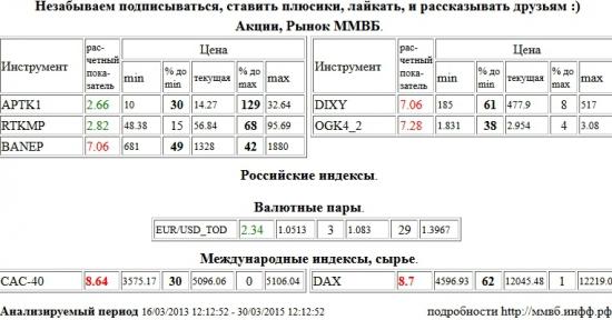 Paris CAC-40 Index, CAC-40, Xetra DAX Index, DAX, Башнефть, BANEP, Дикси, DIXY, ЭОН Россия,ОГК-4, OGK4, Аптека 36,6 1 в, APTK1, Ростелеком, RTKMP, EUR/USD,TOD, EUR/USD,TOD , Акции, Рынок ММВБ, Российские индексы, Валютные пары, Международные индексы, сырье, ценные бумаги, форекс, фьючерс, анализ, рекомендации, сигналы