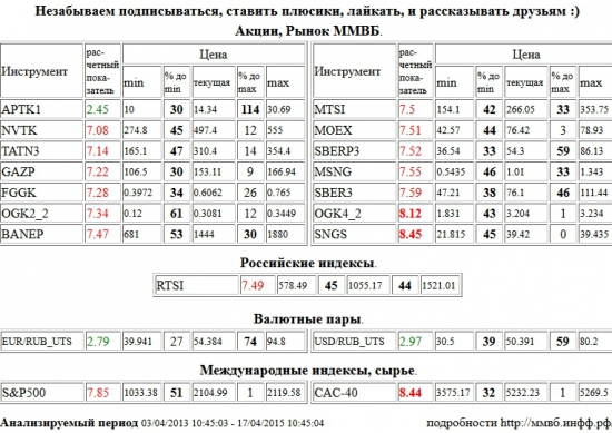 ЭОН Россия,ОГК-4, OGK4, Сургутнефтегаз, SNGS, Paris CAC-40 Index, CAC-40, НОВАТЭК, NVTK, Татнефть, TATN3, Газпром, GAZP, РусГидро, FGGK, ОГК-2, OGK2, Башнефть, BANEP, МТС, MTSI, Моск Биржа ММВБ-РТС, MOEX, Сбербанк, SBERP3, Мосэнерго, MSNG, Сбербанк, SBER3, РТС Индекс, RTSI, S&P 500 Index, Аптека 36,6 1 в, APTK1, Евро, Рубль, EUR, RUB, Доллар США, Рубль, USD, RUB,UTS , Акции, Рынок ММВБ, Российские индексы, Валютные пары, Международные индексы, сырье, ценные бумаги, форекс, фьючерс, анализ, рекомендации, сигналы