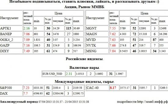 Paris CAC-40 Index, CAC-40, Башнефть, BANEP, ЭОН Россия,ОГК-4, OGK4, Газпром, GAZP, Дикси, DIXY, Магнит, MGNT, ММК, MAGN, М Видео, MVID, НОВАТЭК, NVTK, Мосэнерго, MSNG, S&P 500 Index, Xetra DAX Index, DAX, Аптека 36,6 1 в, APTK1, EUR,USD, EURUSD,TOD , Акции, Рынок ММВБ, Российские индексы, Валютные пары, Международные индексы, сырье, ценные бумаги, форекс, фьючерс, анализ, рекомендации, сигналы