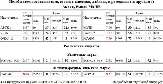 Аптека 36,6 1 в, APTK1, CAC-40, S&P 500, Index, ЭОН Россия,ОГК-4, OGK4, М Видео, MVID, Башнефть, BANEP, ММК, MAGN, Газпром Нефть, SIBN, EUR, USD, EUR/USD,TOD, Евро, Рубль, Евро/Рубль, EUR, RUB, EUR/RUB,UTS , Акции, Рынок ММВБ, Российские индексы, Валютные пары, Международные индексы, сырье, ценные бумаги, форекс, фьючерс, анализ, рекомендации, сигналы