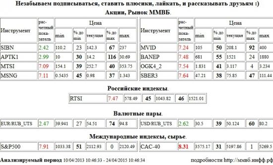 Paris CAC-40 Index, CAC-40, МТС, MTSI, Мосэнерго, MSNG, М Видео, MVID, Башнефть, BANEP, ЭОН Россия,ОГК-4, OGK4, Сбербанк, SBER3, РТС Индекс, RTSI, S&P 500 Index, Газпром Нефть, SIBN, Аптека 36,6 1 в, APTK1, Евро,Рубль, EUR,RUB, Доллар,USD,ЕвроРубль, EURRUB, ДолларСШАРубль, USDRUB,UTS , Акции, Рынок ММВБ, Российские индексы, Валютные пары, Международные индексы, сырье, ценные бумаги, форекс, фьючерс, анализ, рекомендации, сигналы