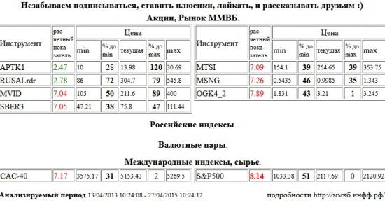 S&P 500 Index, М Видео, MVID, Сбербанк, SBER3, МТС, MTSI, Мосэнерго, MSNG, ЭОН Россия,ОГК-4, OGK4, Paris CAC-40 Index, CAC-40, Аптека 36,6 1 в, APTK1, RUSAL РДР, RUSALrdr , Акции, Рынок ММВБ, Российские индексы, Валютные пары, Международные индексы, сырье, ценные бумаги, форекс, фьючерс, анализ, рекомендации, сигналы