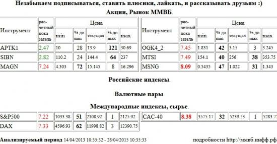 Мосэнерго, MSNG, Paris CAC-40 Index, CAC-40, ММК, MAGN, ЭОН Россия,ОГК-4, OGK4, МТС, MTSI, S&P 500 Index, Xetra DAX Index, DAX, Аптека 36,6 1 в, APTK1, Газпром Нефть, SIBN , Акции, Рынок ММВБ, Российские индексы, Валютные пары, Международные индексы, сырье, ценные бумаги, форекс, фьючерс, анализ, рекомендации, сигналы