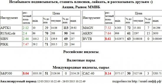 ВТБ, BVTB, S&P 500 Index, Paris CAC-40 Index, CAC-40, Группа ПИК, PIKK, ММК, MAGN, Акрон, AKRN, Аптека 36,6 1 в, APTK1, RUSAL РДР, RUSALrdr, Газпром Нефть, SIBN , Акции, Рынок ММВБ, Российские индексы, Валютные пары, Международные индексы, сырье, ценные бумаги, форекс, фьючерс, анализ, рекомендации, сигналы