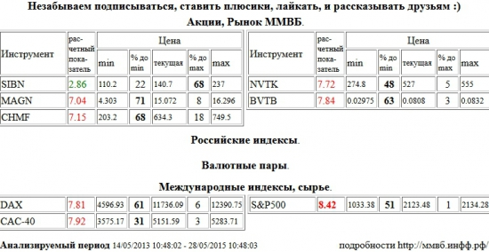 S&P 500 Index, ММК, MAGN, Северсталь, CHMF, НОВАТЭК, NVTK, ВТБ, BVTB, Xetra DAX Index, DAX, Paris CAC-40 Index, CAC-40, Газпром Нефть, SIBN , Акции, Рынок ММВБ, Российские индексы, Валютные пары, Международные индексы, сырье, ценные бумаги, форекс, фьючерс, анализ, рекомендации, сигналы