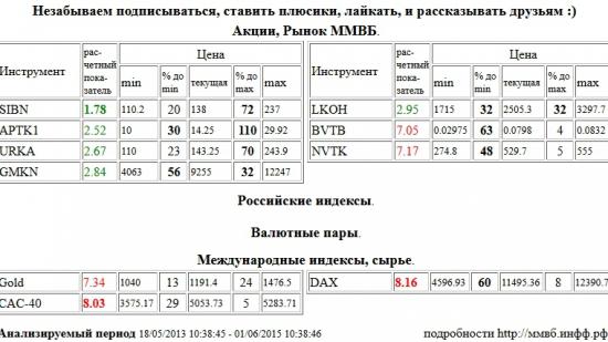 Газпром Нефть, SIBN, Paris CAC-40 Index, CAC-40, Xetra DAX Index, DAX, ВТБ, BVTB, НОВАТЭК, NVTK, Золото, Gold, Аптека 36,6 1 в, APTK1, Уралкалий, URKA, ГМК НорНикель, GMKN, Лукойл, LKOH , Акции, Рынок ММВБ, Российские индексы, Валютные пары, Международные индексы, сырье, ценные бумаги, форекс, фьючерс, анализ, рекомендации, сигналы