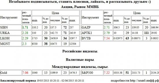 Газпром Нефть, SIBN, ВТБ, BVTB, Золото, Gold, S&P 500 Index, Уралкалий, URKA, Лукойл, LKOH, Магнит, MGNT, Газпром, GAZP, Аптека 36,6 1 в, APTK1 , Акции, Рынок ММВБ, Российские индексы, Валютные пары, Международные индексы, сырье, ценные бумаги, форекс, фьючерс, анализ, рекомендации, сигналы