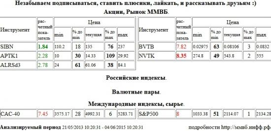 Газпром Нефть, SIBN, НОВАТЭК, NVTK, ВТБ, BVTB, Paris CAC-40 Index, CAC-40, S&P 500 Index, Аптека 36,6 1 в, APTK1, АЛРОСА, ALRSd3 , Акции, Рынок ММВБ, Российские индексы, Валютные пары, Международные индексы, сырье, ценные бумаги, форекс, фьючерс, анализ, рекомендации, сигналы