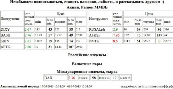 НОВАТЭК, NVTK, АФК Система, AFKS5, Xetra DAX Index, DAX, Дикси, DIXY, Распадская, BASH, Газпром Нефть, SIBN, Аптека 36,6 1 в, APTK1, RUSAL РДР, RUSALrdr , Акции, Рынок ММВБ, Российские индексы, Валютные пары, Международные индексы, сырье, ценные бумаги, форекс, фьючерс, анализ, рекомендации, сигналы
