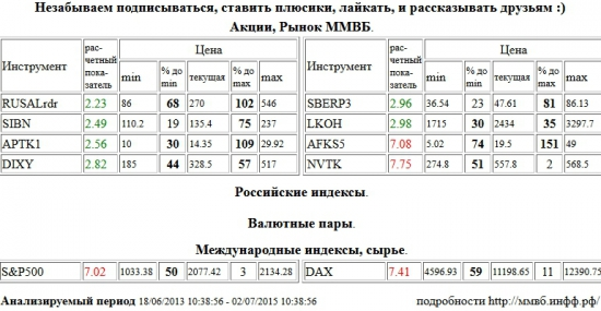 АФК Система, AFKS5, НОВАТЭК, NVTK, S&P 500 Index, Xetra DAX Index, DAX, RUSAL РДР, RUSALrdr, Газпром Нефть, SIBN, Аптека 36,6 1 в, APTK1, Дикси, DIXY, Сбербанк, SBERP3, Лукойл, LKOH , Акции, Рынок ММВБ, Российские индексы, Валютные пары, Международные индексы, сырье, ценные бумаги, форекс, фьючерс, анализ, рекомендации, сигналы
