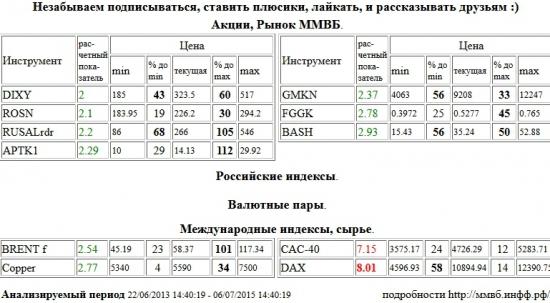DAX, Paris CAC-40 Index, CAC-40, Дикси, DIXY, НК Роснефть, ROSN, RUSAL РДР, RUSALrdr, Аптека 36,6 1 в, APTK1, ГМК НорНикель, GMKN, РусГидро, FGGK, Распадская, BASH, Brent, BRENT, Медь, Copper , Акции, Рынок ММВБ, Российские индексы, Валютные пары, Международные индексы, сырье, ценные бумаги, форекс, фьючерс, анализ, рекомендации, сигналы