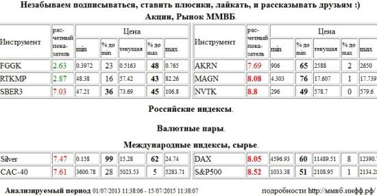 ММК, MAGN, НОВАТЭК, NVTK, Xetra DAX Index, DAX, S&P 500 Index, Сбербанк, SBER3, Акрон, AKRN, Серебро, Silver, Paris CAC-40 Index, CAC-40, РусГидро, FGGK, Ростелеком, RTKMP , Акции, Рынок ММВБ, Российские индексы, Валютные пары, Международные индексы, сырье, ценные бумаги, форекс, фьючерс, анализ, рекомендации, сигналы