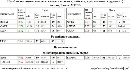 НОВАТЭК, NVTK, АФК Система, AFKS5, Акрон, AKRN, Серебро, Silver, Paris CAC-40 Index, CAC-40, S&P 500 Index, Ростелеком, RTKM, Газпром, GAZP, Газпром Нефть, SIBN, РТС Индекс, RTSI , Акции, Рынок ММВБ, Российские индексы, Валютные пары, Международные индексы, сырье, ценные бумаги, форекс, фьючерс, анализ, рекомендации, сигналы