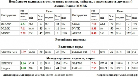 Brent, BRENT, Медь, Copper, НОВАТЭК, NVTK, АФК Система, AFKS5, НЛМК, NLMK, Магнит, MGNT, Северсталь, CHMF, Доллар США/Рубль, USD/RUB, Евро/Рубль, EUR/RUB, S&P 500 Index, Paris CAC-40 Index, CAC-40, Ростелеком, RTKMP , Акции, Рынок ММВБ, Российские индексы, Валютные пары, Международные индексы, сырье, ценные бумаги, форекс, фьючерс, анализ, рекомендации, сигналы