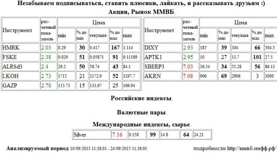 Сбербанк,SBERP3,Акрон,AKRN,Серебро,Silver,Российские Сети,HMRK,ФСК ЕЭС,FSKE,АЛРОСА,ALRSd3,Лукойл,LKOH,Газпром,GAZP,Дикси,DIXY,Аптека 36,6 1 в,APTK1 , Акции, Рынок ММВБ, Российские индексы, Валютные пары, Международные индексы, сырье,шорт,лонг,сырье,валюта,рынки,технический анализ,обзор,обзор рынка,анализ рынка,анализ,эмитенты,фондовые рынки,ценные бумаги,форекс,фьючерс,рекомендации,сигналы