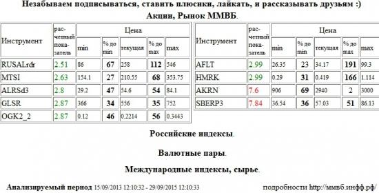 Акрон,AKRN,Сбербанк,SBERP3,RUSAL РДР,RUSALrdr,МТС,MTSI,АЛРОСА,ALRSd3,Группа ЛСР,GLSR,ОГК-2,OGK2,Аэрофлот,AFLT,Российские Сети,HMRK , Акции, Рынок ММВБ, Российские индексы, Валютные пары, Международные индексы, сырье,шорт,лонг,сырье,валюта,рынки,технический анализ,обзор,обзор рынка,анализ рынка,анализ,эмитенты,фондовые рынки,ценные бумаги,форекс,фьючерс,рекомендации,сигналы
