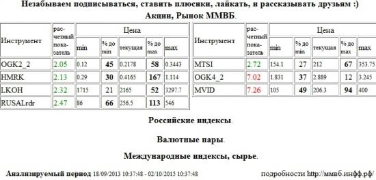 ЭОН Россия,ОГК-4,OGK4,М Видео,MVID,ОГК-2,OGK2,Российские Сети,HMRK,Лукойл,LKOH,RUSAL РДР,RUSALrdr,МТС,MTSI , Акции, Рынок ММВБ, Российские индексы, Валютные пары, Международные индексы, сырье,шорт,лонг,сырье,валюта,рынки,технический анализ,обзор,обзор рынка,анализ рынка,анализ,эмитенты,фондовые рынки,ценные бумаги,форекс,фьючерс,рекомендации,сигналы