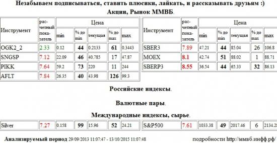 Моск Биржа ММВБ-РТС,MOEX,Сбербанк,SBERP3,Сургутнефтегаз,SNGSP,Группа ПИК,PIKK,Аэрофлот,AFLT,Сбербанк,SBER3,Серебро,Silver,S&P 500 Index,S&P500,S&P 500,ОГК-2,OGK2,, Акции, Рынок ММВБ, Российские индексы, Валютные пары, Международные индексы, сырье,шорт,лонг,сырье,валюта,рынки,технический анализ,обзор,обзор рынка,анализ рынка,анализ,эмитенты,фондовые рынки,ценные бумаги,форекс,фьючерс,рекомендации,сигналы