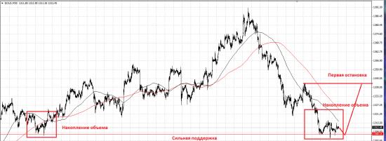 Обзор рынка и торговые рекомендации 26.03.2014