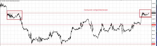 Обзор рынка и рекомендации на 28.03.2014