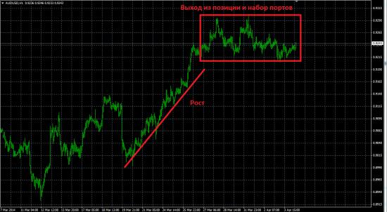 Обзор рынка, новости и рекомендации 04.04.2014
