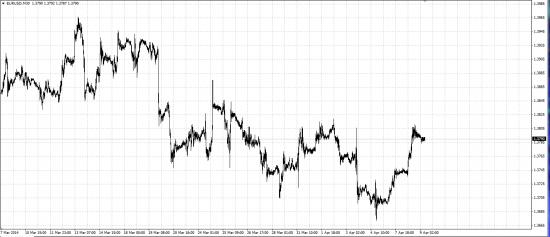 Обзор рынка и рекомендации 09.04.2014