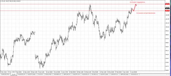 Обзор рынка и рекомендации 14.04.14