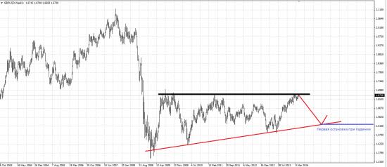 Обзор рынка и рекомендации от 16.04.2014