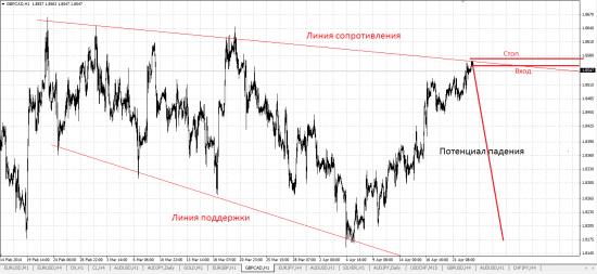 Обзор рынка и рекомендации  23.04.2014