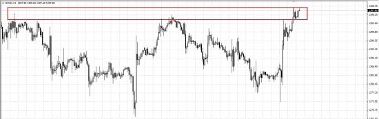 обзор рынка и рекомендации 05.05.2014