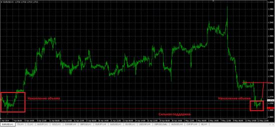 Обзор рынка и рекомендации 14.05.2014