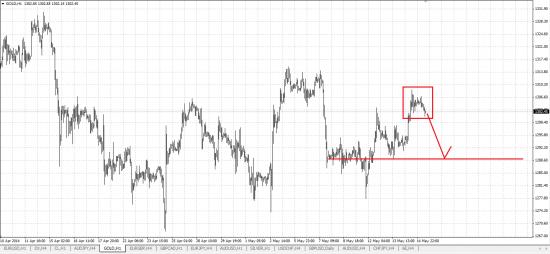 Обзор рынка и рекомендации 15.05.2014
