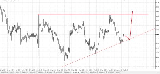 Обзор рынка и рекомендации 19.05.2014