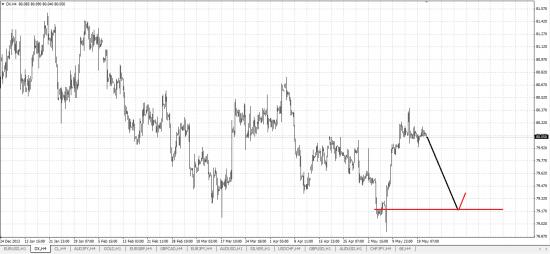 Обзор рынка и рекомендации 21.05.2014