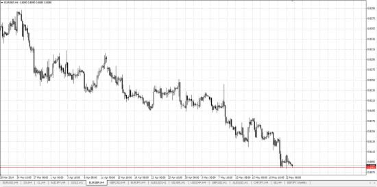 Обзор рынка и рекомендации 23.05.2014