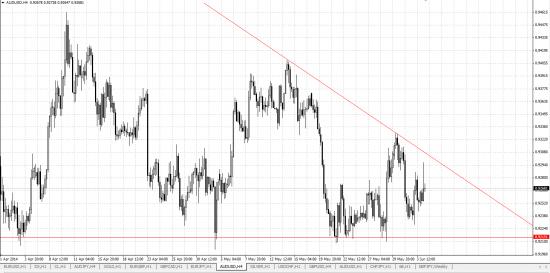 Обзор рынка и рекомендации  04.06.2014