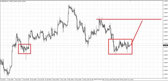 Обзор рынка и рекомендации 05.06.2014