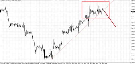 Обзор рынка и рекомендации 09.06.2014