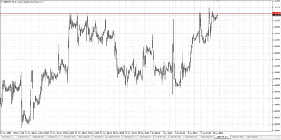 Обзор рынка и рекомендации 12.06.2014