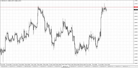 Обзор рынка и рекомендации 17.06.2014