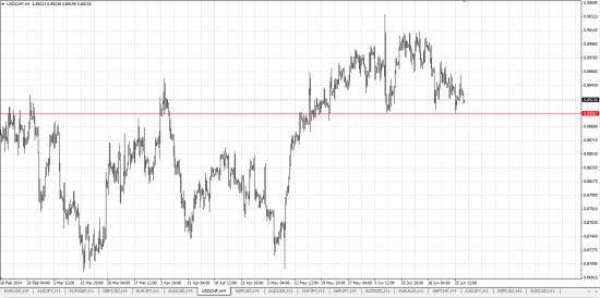Обзор рынка и рекомендации 27.06.2014