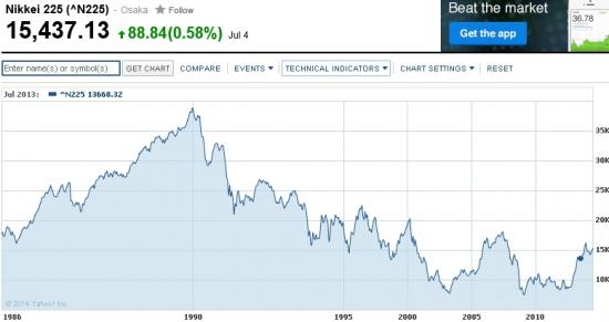 Разумные инвесторы Японии