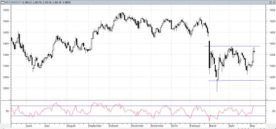 Рынок не смог преодолеть вверх апрельский максимум