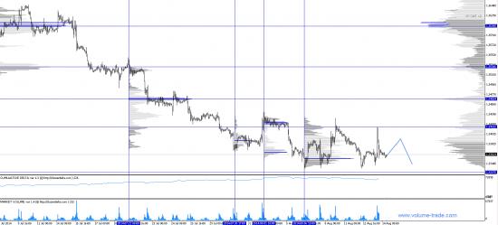 Обзор рынков. Евро. Йена.