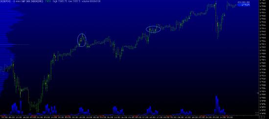 Обзор рынков. Фунт. S&P500