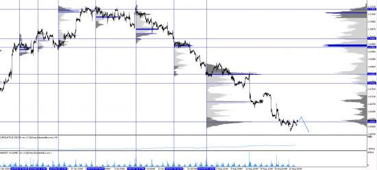 Обзор рынков 26.08.2014. Фунт. S&P500