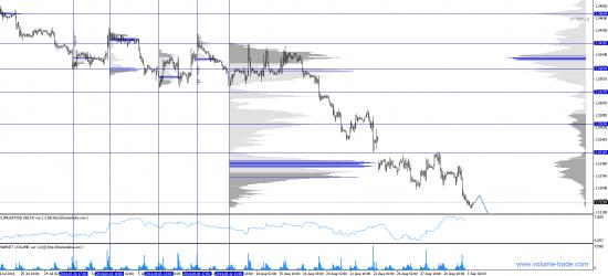 Обзор рынков 01.09.2014 (#EUR,#CAD)