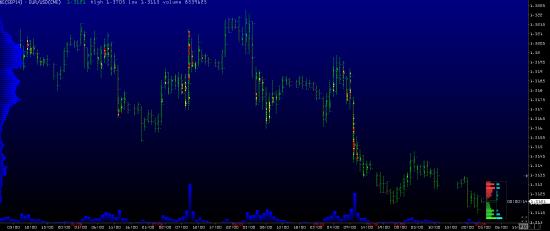 Обзор рынков 02.09.2014 (#EUR,#CAD)